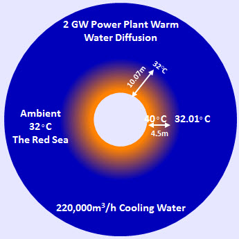 Cooling water diffusion
