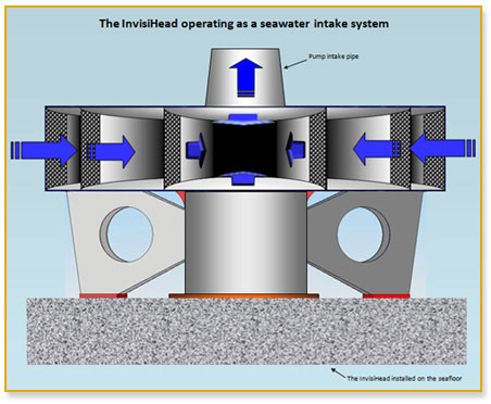 Diagram of Invisihead Seawater Intake System