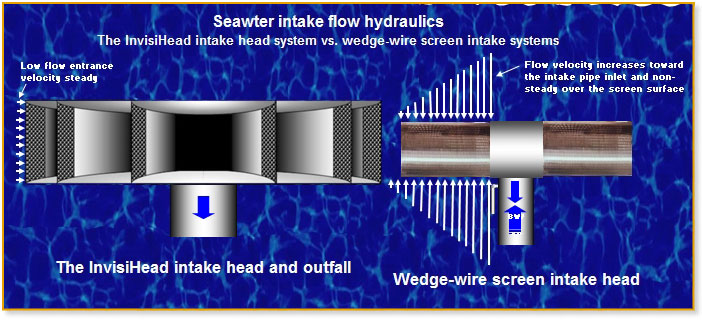 diagram of seawater intake hydraulics in Invisihead